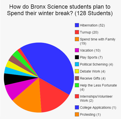 What are students doing over winter break?