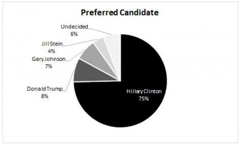 """HILLARY OR NOTHING!"" Bronx Science Poll Reveals"