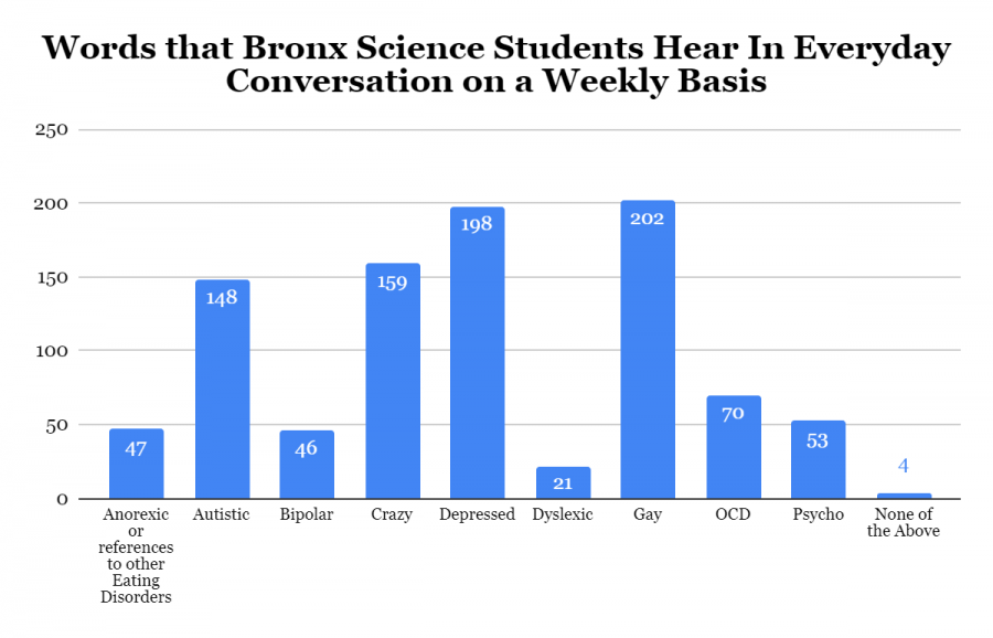 Results of a survey sent to Bronx Science students with 222 respondents